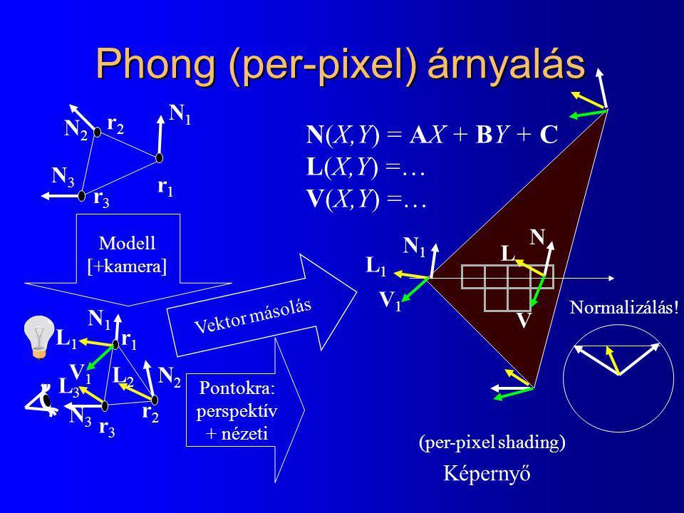 Phong (per-pixel) árnyalás
