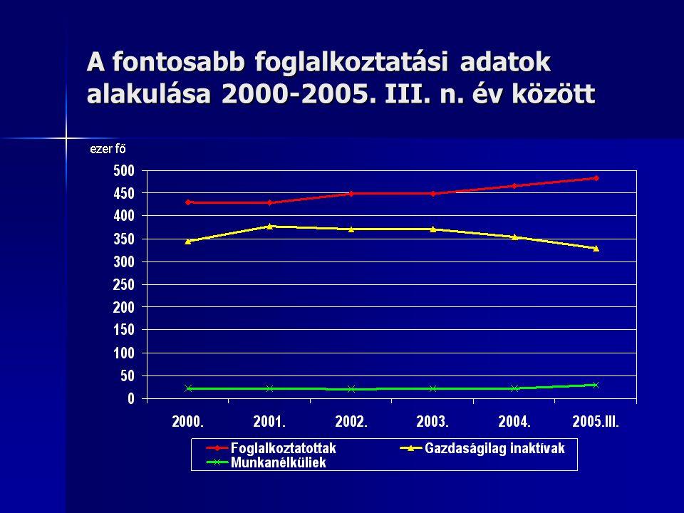 A fontosabb foglalkoztatási adatok alakulása 2000-2005. III. n