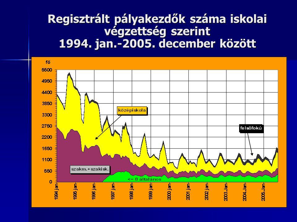 Regisztrált pályakezdők száma iskolai végzettség szerint 1994. jan