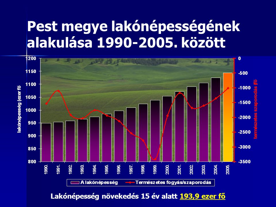 Pest megye lakónépességének alakulása 1990-2005. között