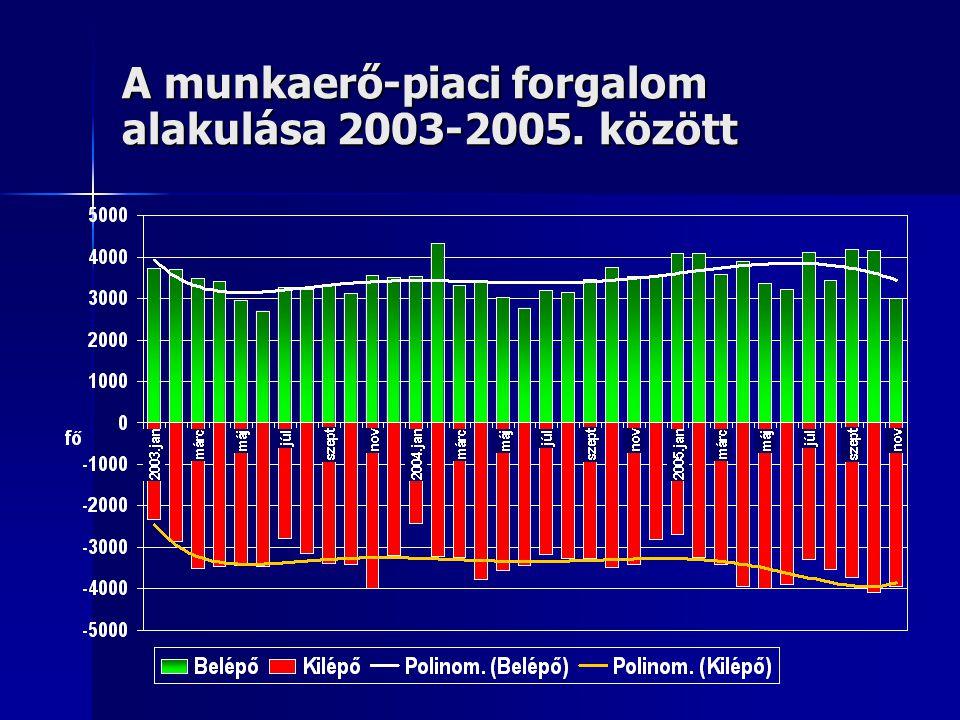 A munkaerő-piaci forgalom alakulása 2003-2005. között