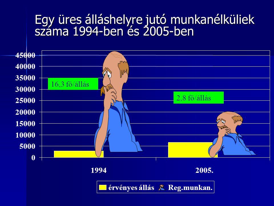 Egy üres álláshelyre jutó munkanélküliek száma 1994-ben és 2005-ben