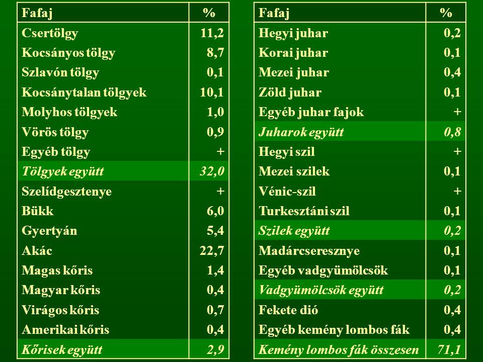 Fafaj % Csertölgy. 11,2. Hegyi juhar. 0,2. Kocsányos tölgy. 8,7. Korai juhar. 0,1. Szlavón tölgy.