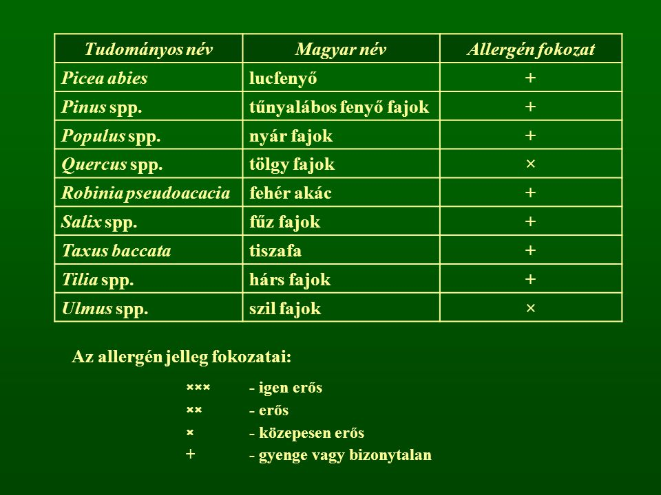 Tudományos név Magyar név Allergén fokozat + ×