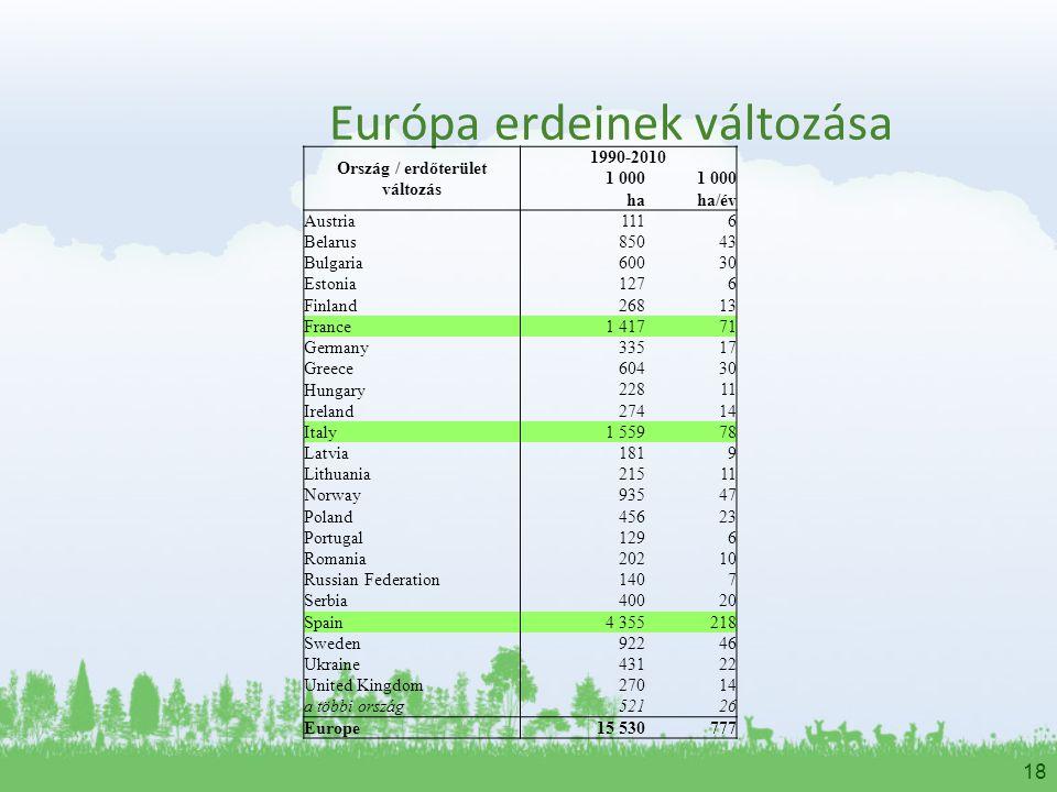 Európa erdeinek változása
