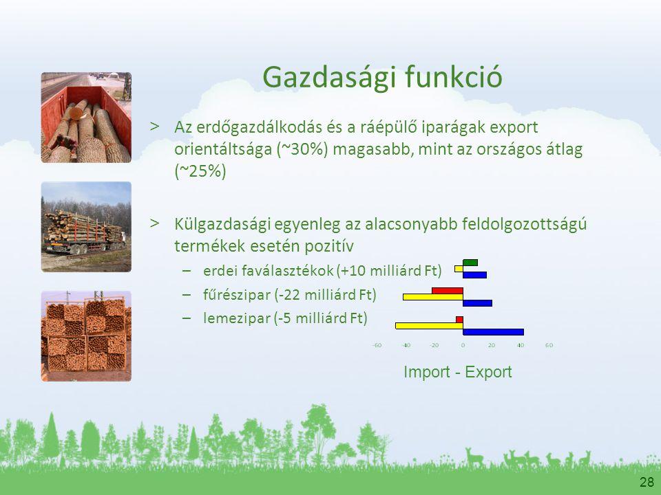 Gazdasági funkció Az erdőgazdálkodás és a ráépülő iparágak export orientáltsága (~30%) magasabb, mint az országos átlag (~25%)