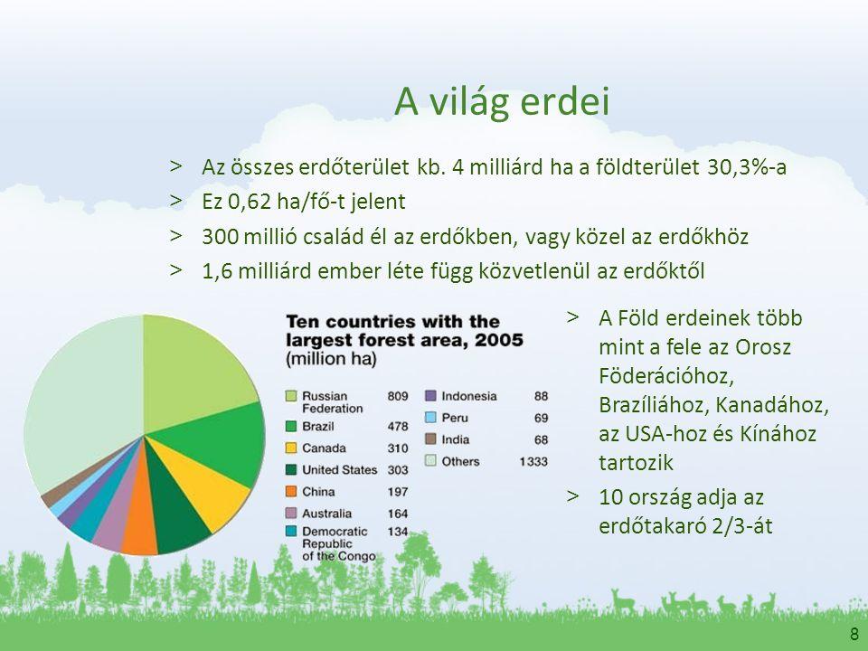 A világ erdei Az összes erdőterület kb. 4 milliárd ha a földterület 30,3%-a. Ez 0,62 ha/fő-t jelent.