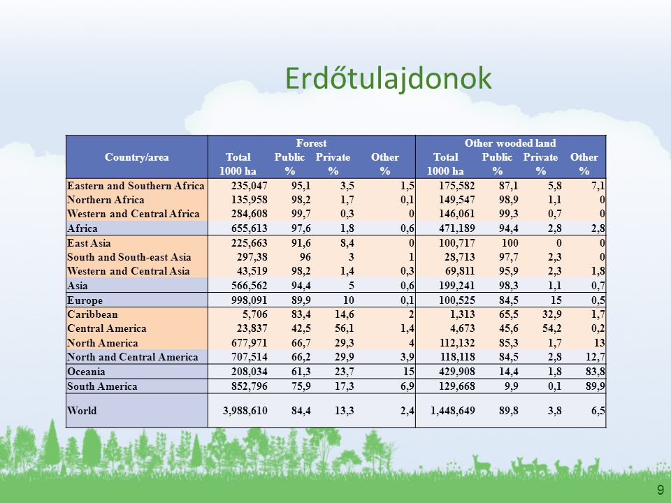 Erdőtulajdonok Country/area Forest Other wooded land Total Public