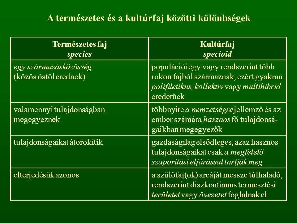 A természetes és a kultúrfaj közötti különbségek