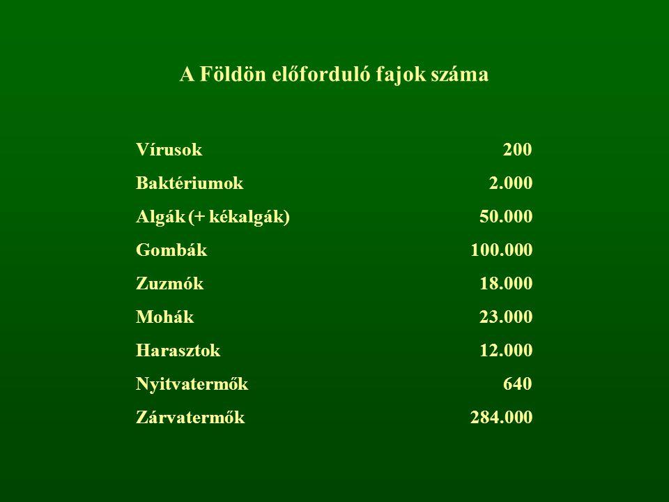 A Földön előforduló fajok száma