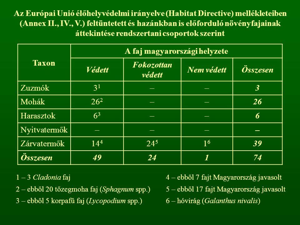 A faj magyarországi helyzete