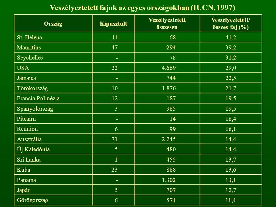 Veszélyeztetett fajok az egyes országokban (IUCN, 1997)