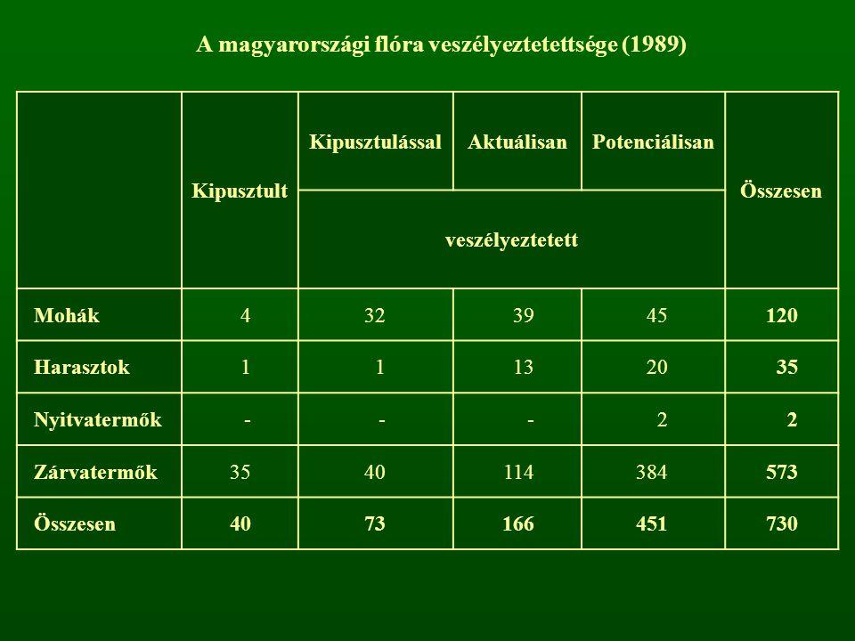 A magyarországi flóra veszélyeztetettsége (1989)