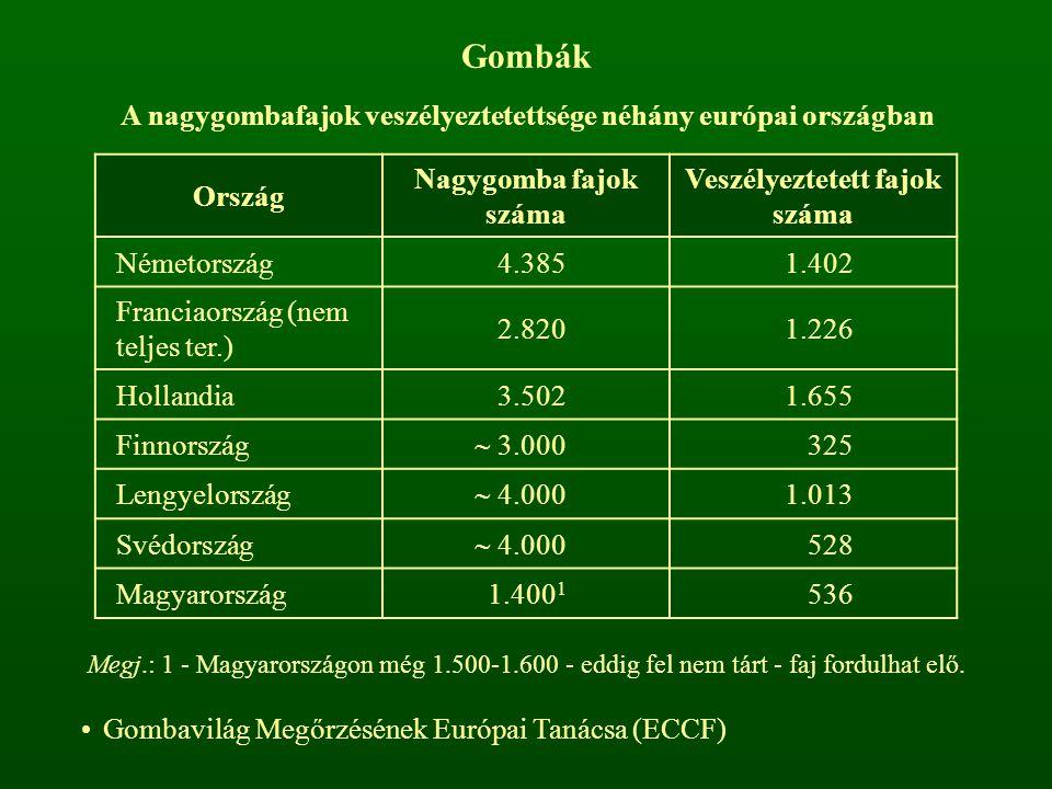 Gombák A nagygombafajok veszélyeztetettsége néhány európai országban