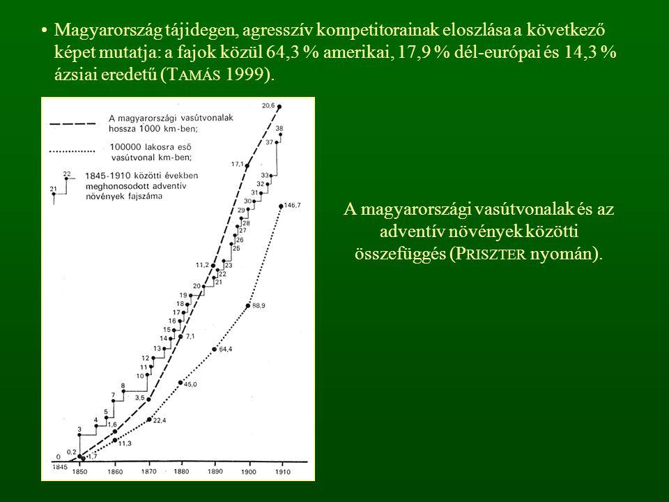 Magyarország tájidegen, agresszív kompetitorainak eloszlása a következő képet mutatja: a fajok közül 64,3 % amerikai, 17,9 % dél-európai és 14,3 % ázsiai eredetű (TAMÁS 1999).