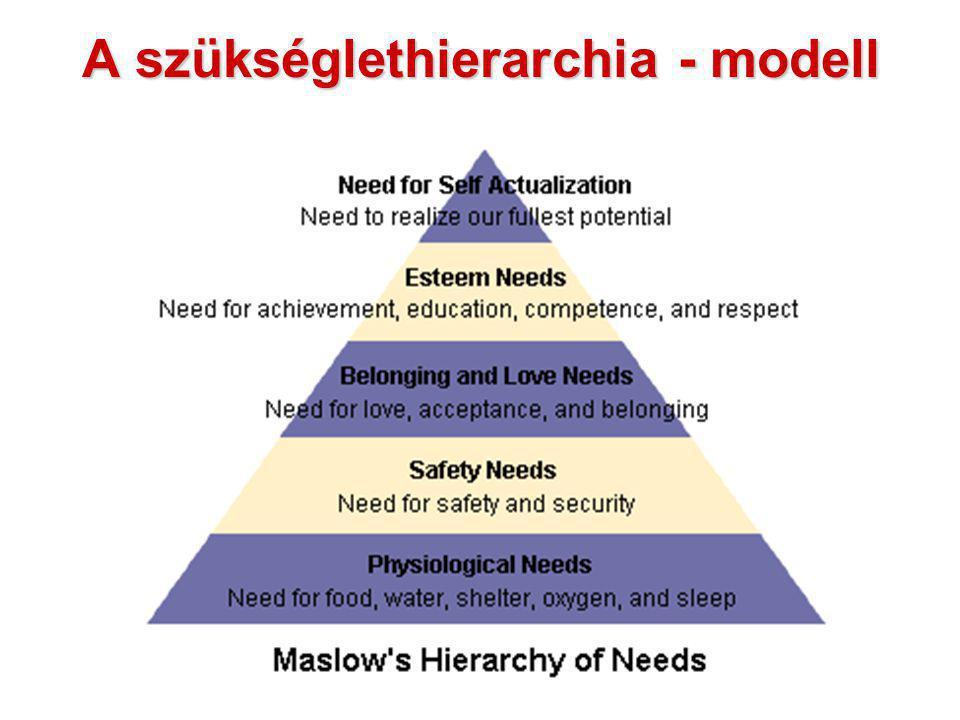 A szükséglethierarchia - modell