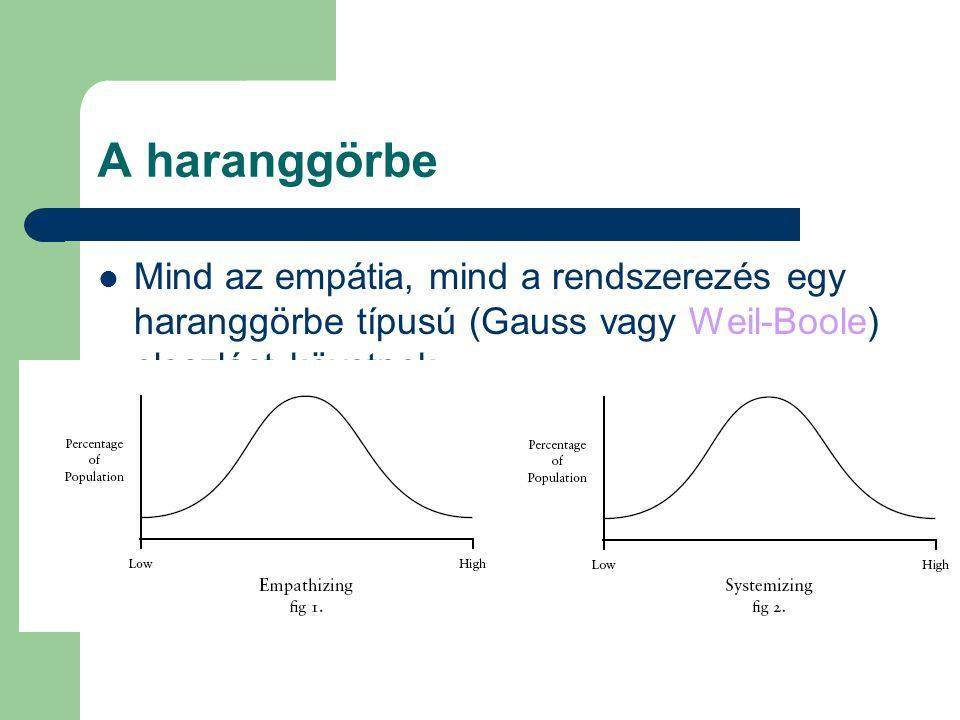 A haranggörbe Mind az empátia, mind a rendszerezés egy haranggörbe típusú (Gauss vagy Weil-Boole) eloszlást követnek.