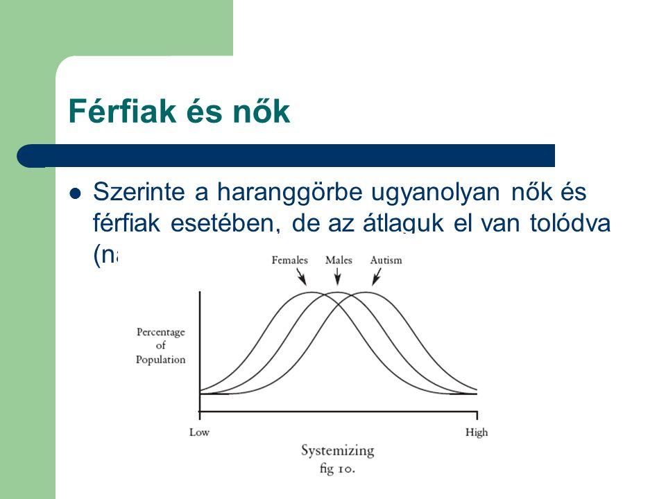 Férfiak és nők Szerinte a haranggörbe ugyanolyan nők és férfiak esetében, de az átlaguk el van tolódva (nagy mintavétel Ø)