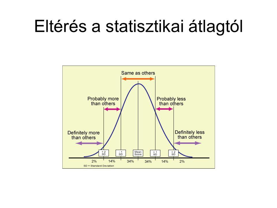 Eltérés a statisztikai átlagtól