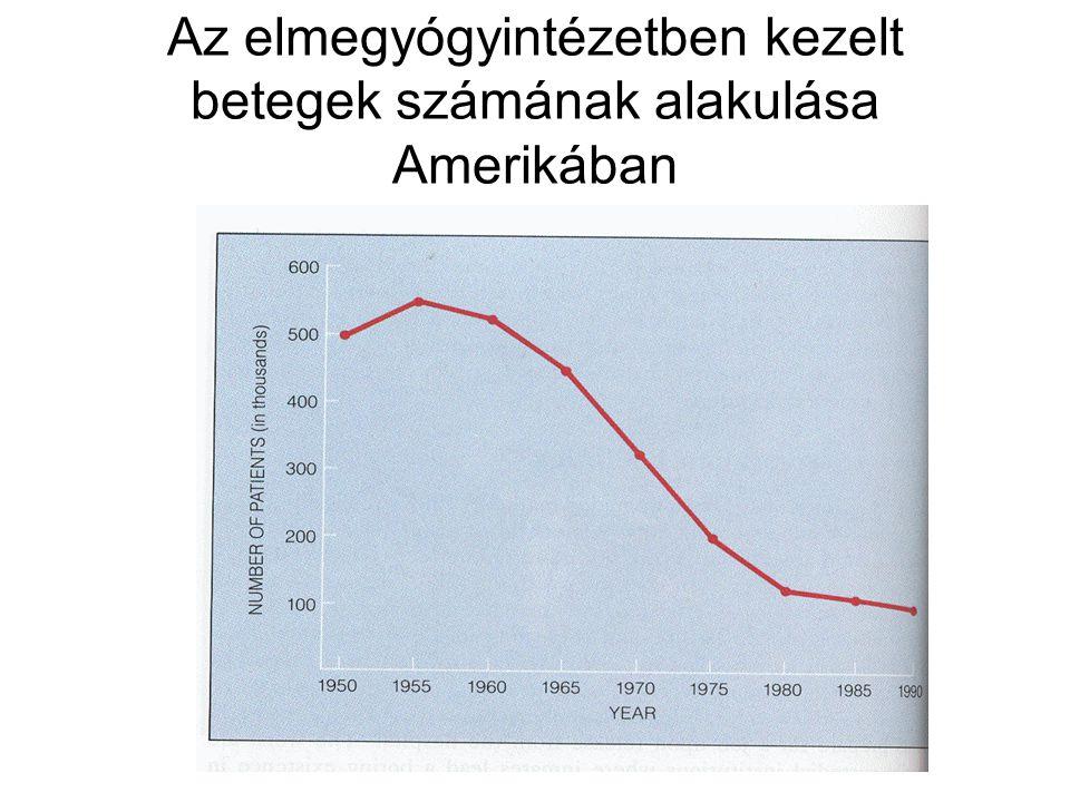 Az elmegyógyintézetben kezelt betegek számának alakulása Amerikában