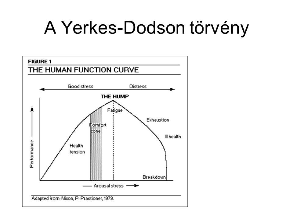 A Yerkes-Dodson törvény