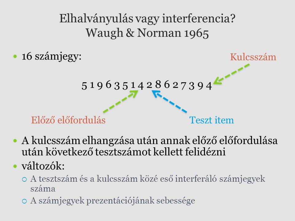 Elhalványulás vagy interferencia Waugh & Norman 1965