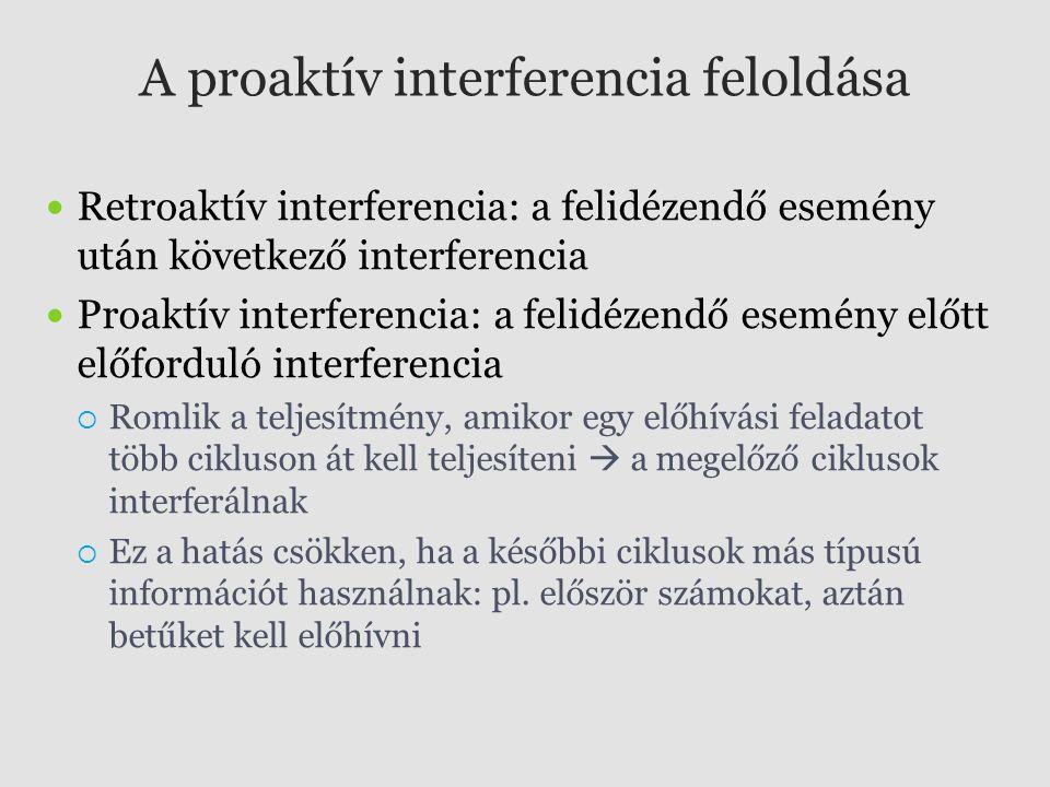 A proaktív interferencia feloldása