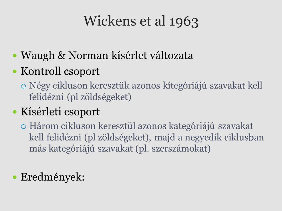 Wickens et al 1963 Waugh & Norman kísérlet változata Kontroll csoport