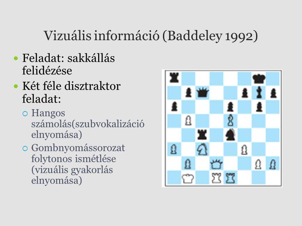 Vizuális információ (Baddeley 1992)