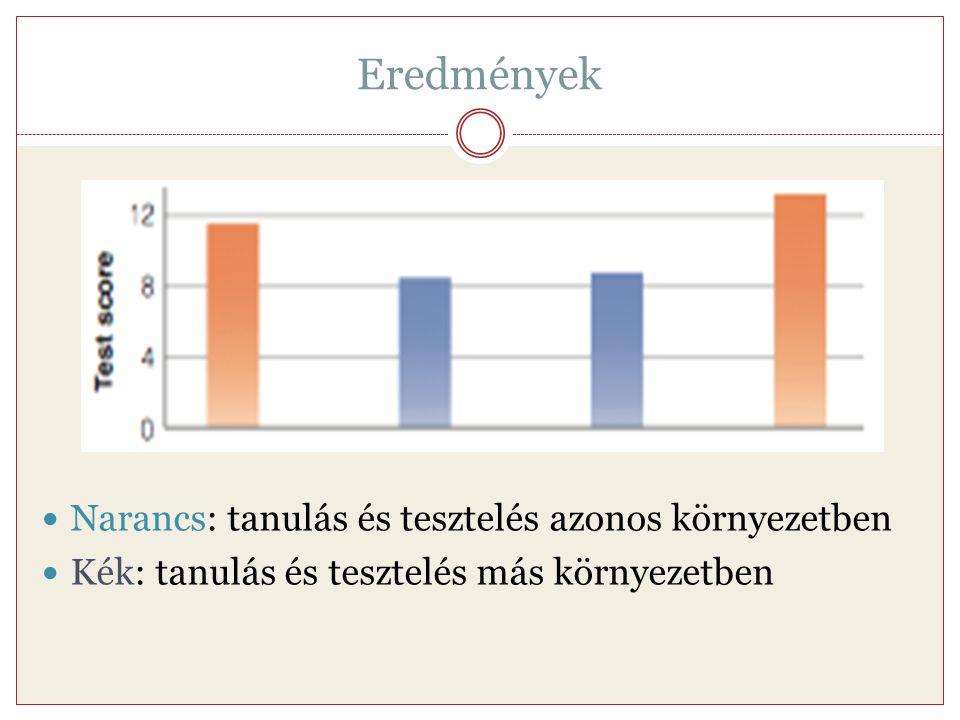 Eredmények Narancs: tanulás és tesztelés azonos környezetben
