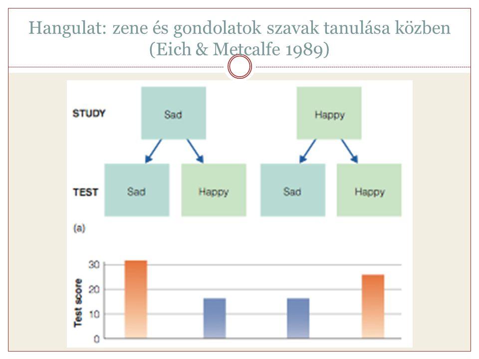 Hangulat: zene és gondolatok szavak tanulása közben (Eich & Metcalfe 1989)