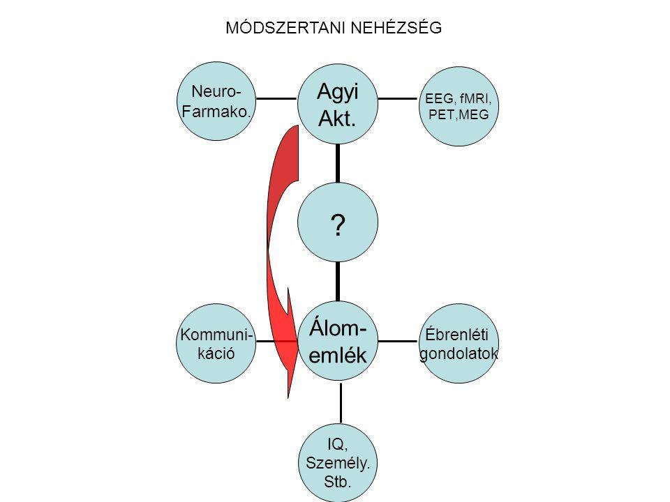 MÓDSZERTANI NEHÉZSÉG Neuro- Farmako. IQ, Személy. Stb.