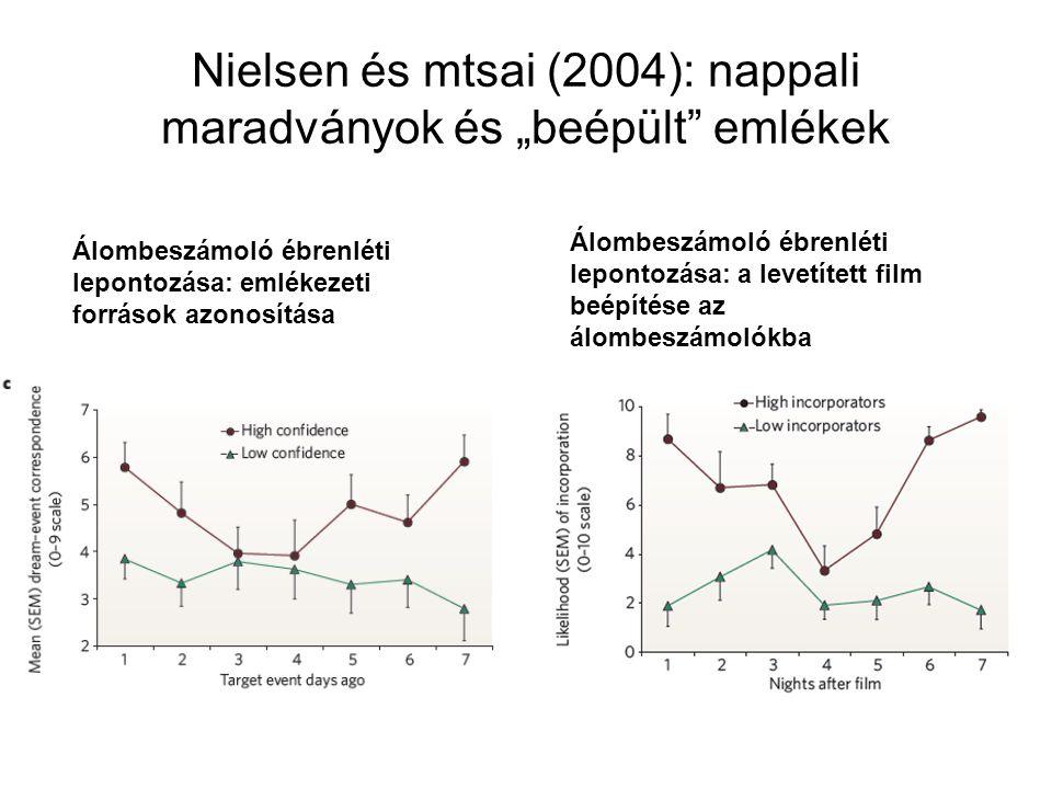 """Nielsen és mtsai (2004): nappali maradványok és """"beépült emlékek"""