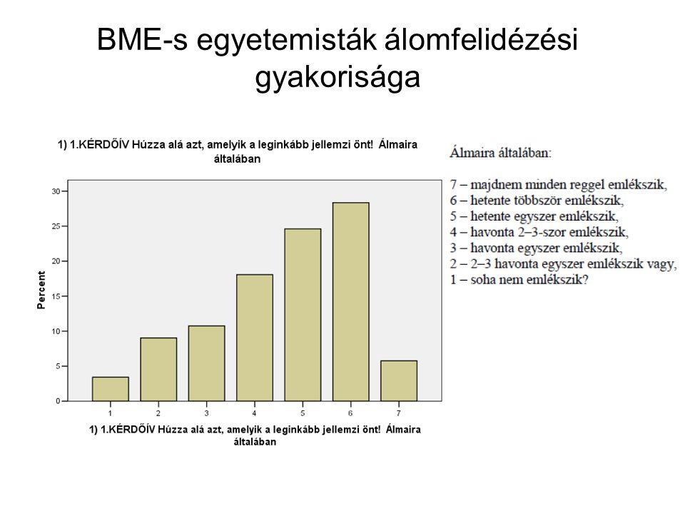 BME-s egyetemisták álomfelidézési gyakorisága