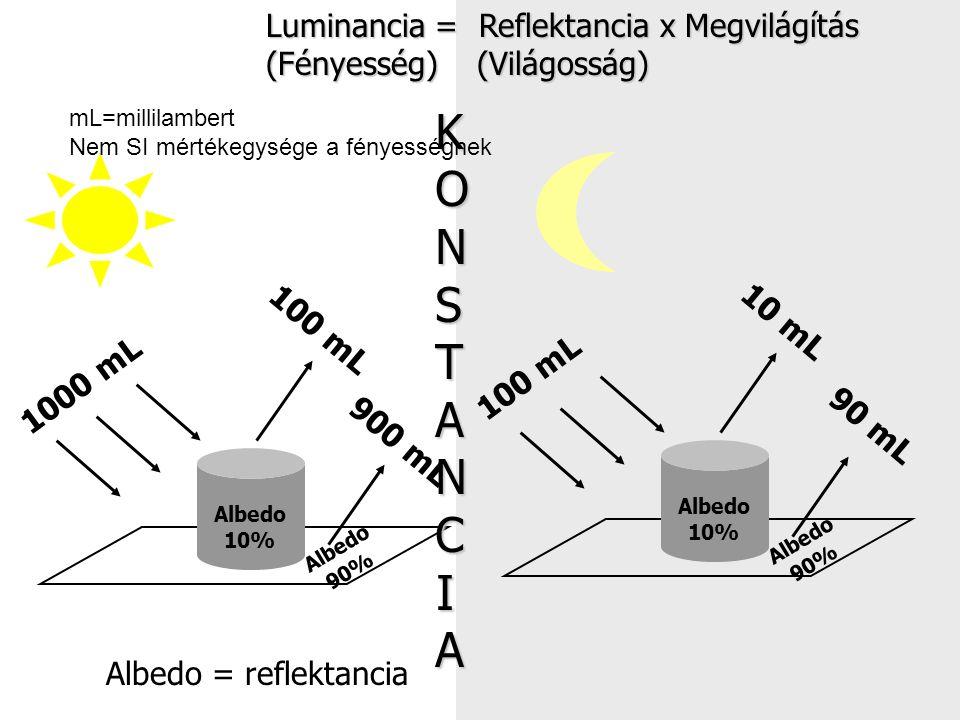 KONSTANCIA Luminancia = Reflektancia x Megvilágítás