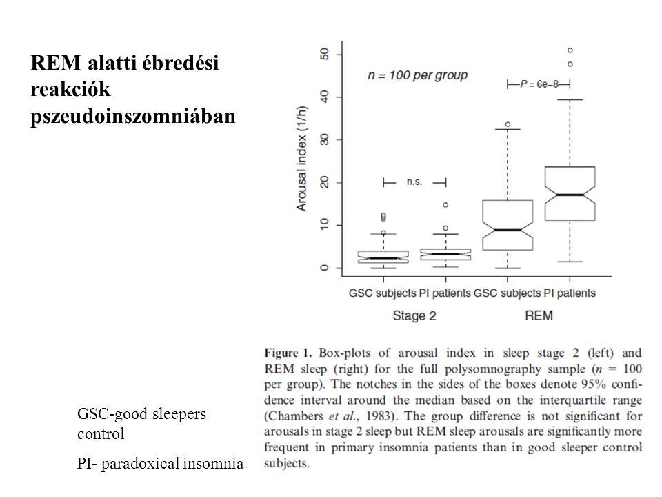REM alatti ébredési reakciók pszeudoinszomniában