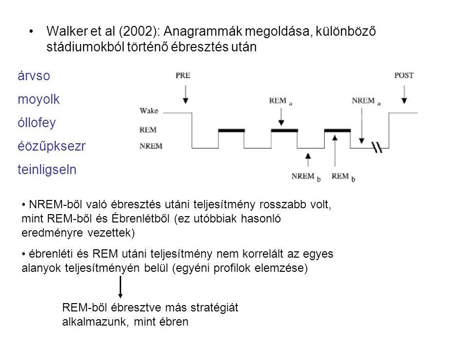 Walker et al (2002): Anagrammák megoldása, különböző stádiumokból történő ébresztés után