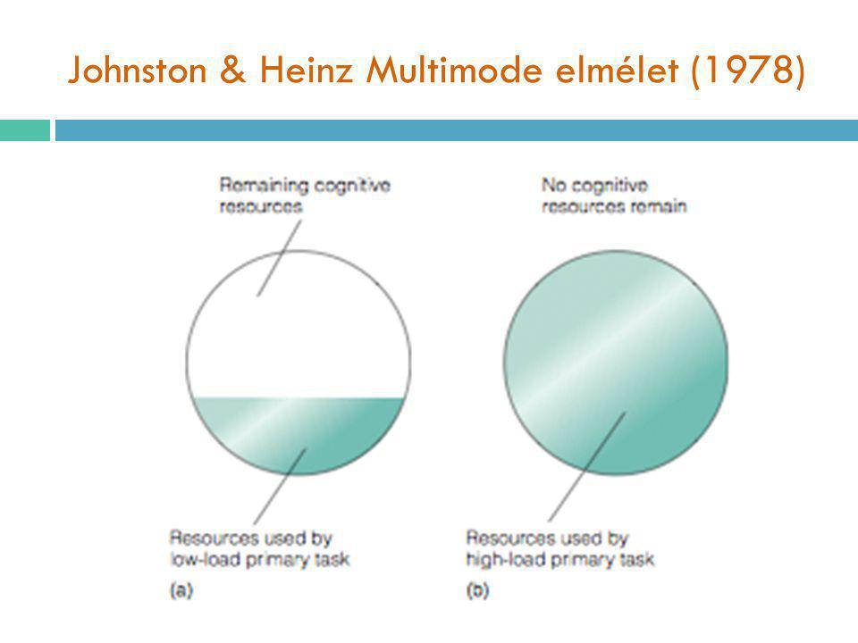 Johnston & Heinz Multimode elmélet (1978)