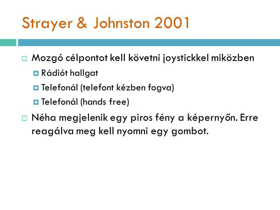 Strayer & Johnston 2001 Mozgó célpontot kell követni joystickkel miközben. Rádiót hallgat. Telefonál (telefont kézben fogva)