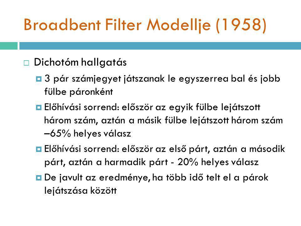 Broadbent Filter Modellje (1958)