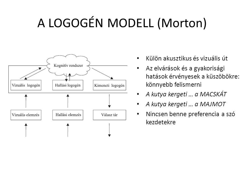 A LOGOGÉN MODELL (Morton)