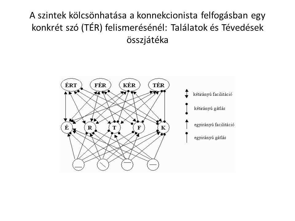 A szintek kölcsönhatása a konnekcionista felfogásban egy konkrét szó (TÉR) felismerésénél: Találatok és Tévedések összjátéka
