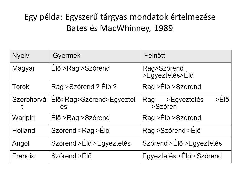 Egy példa: Egyszerű tárgyas mondatok értelmezése Bates és MacWhinney, 1989