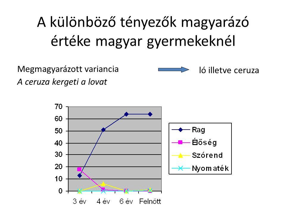 A különböző tényezők magyarázó értéke magyar gyermekeknél