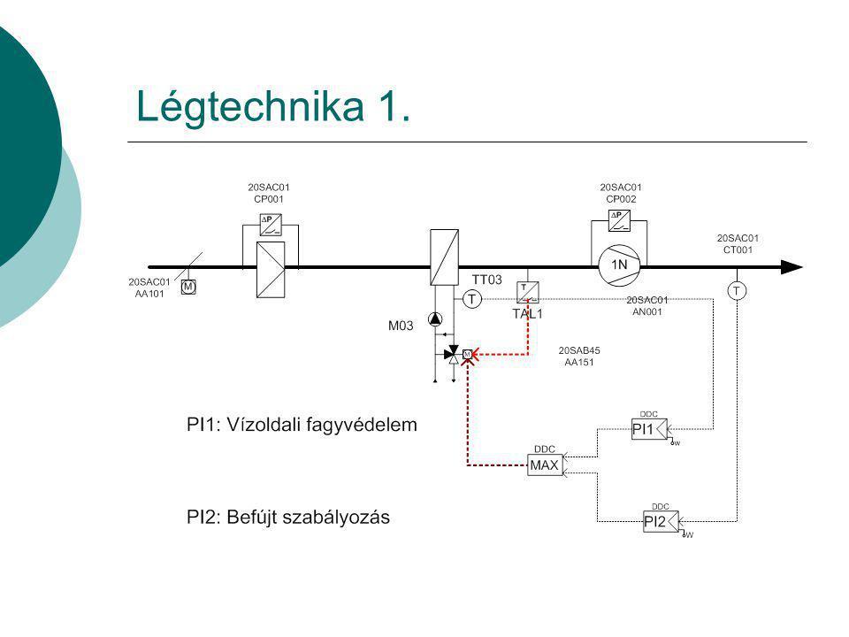 Légtechnika 1.