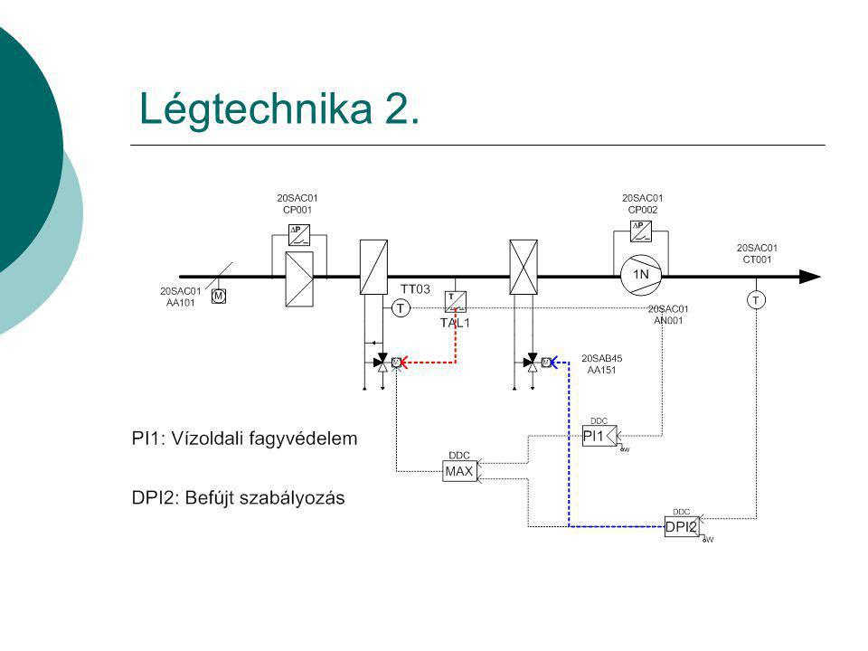 Légtechnika 2.