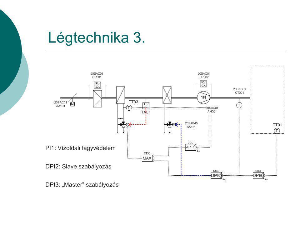 Légtechnika 3.