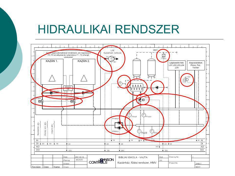 HIDRAULIKAI RENDSZER
