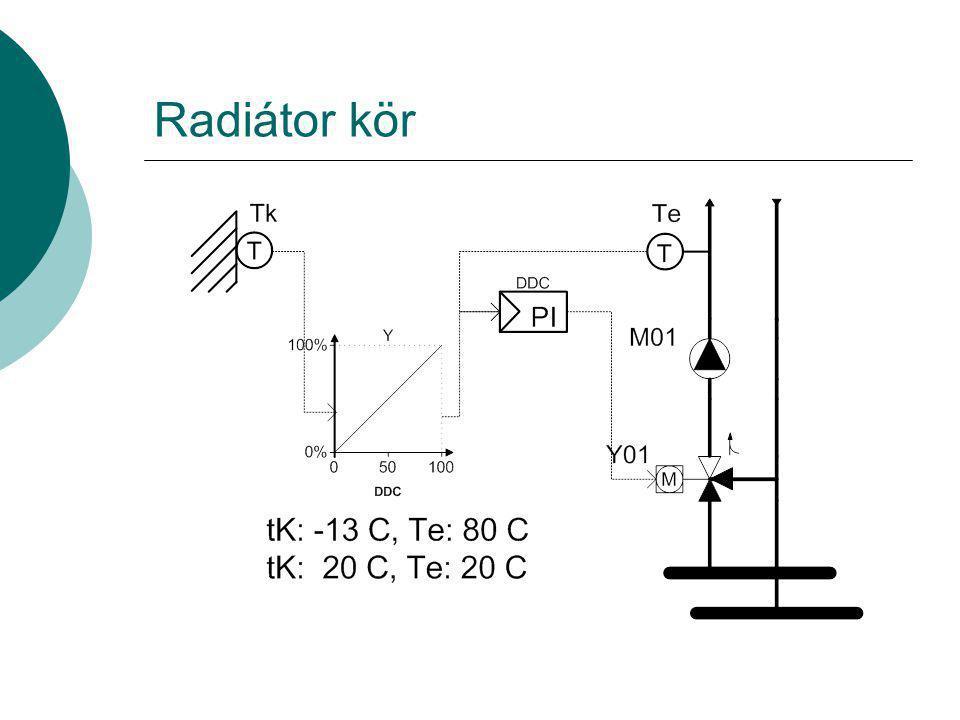 Radiátor kör