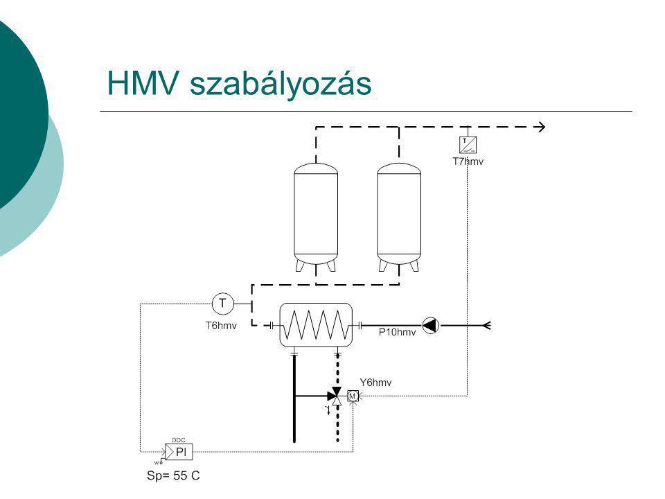HMV szabályozás